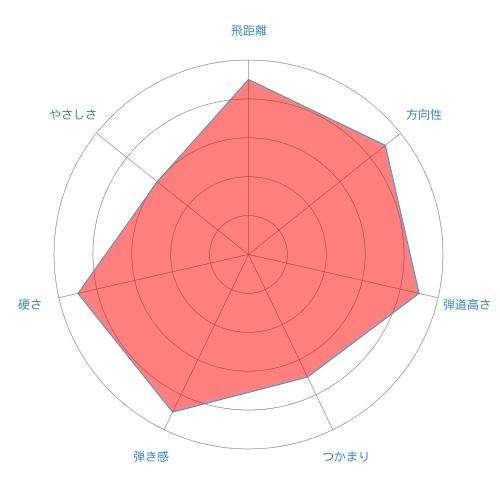 DI-radar-chart