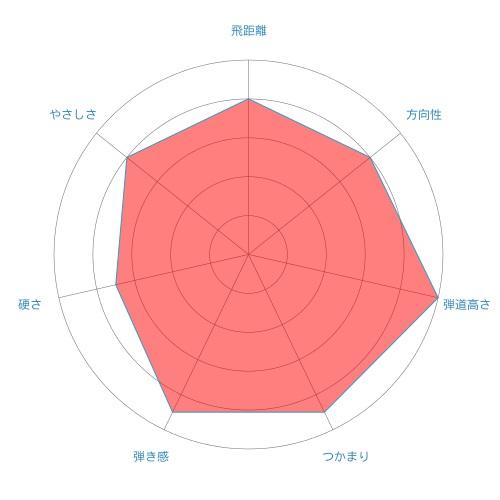 DJ-radar-chart