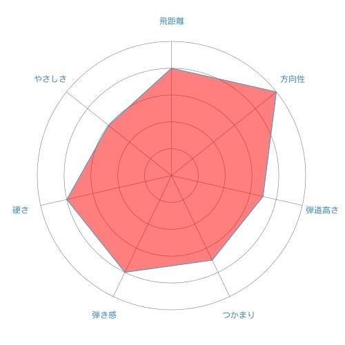 diamana-bf-radar-chart