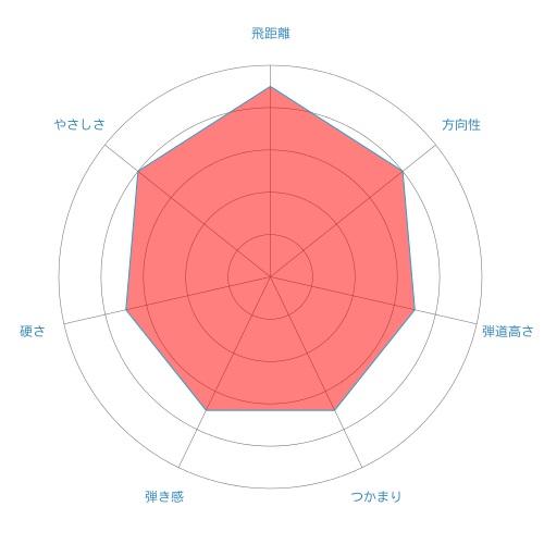DiamanaB-radar-chart
