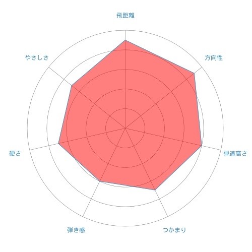 GP-radar-chart