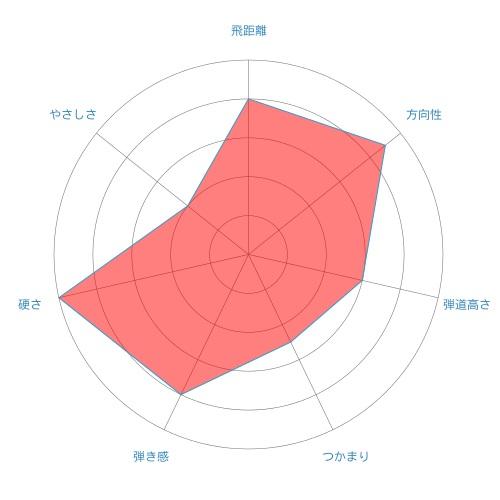 KURO KAGE XT-radar-chart