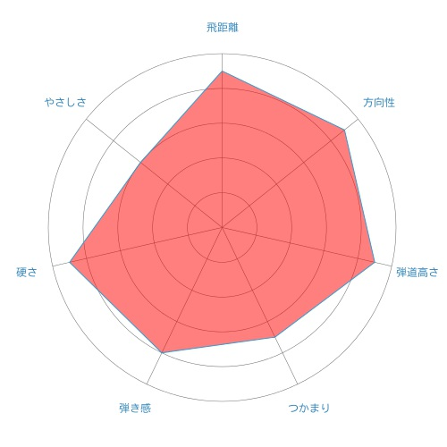 MT-radar-chart