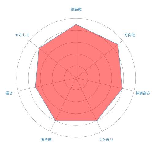 Diamana R-radar-chart