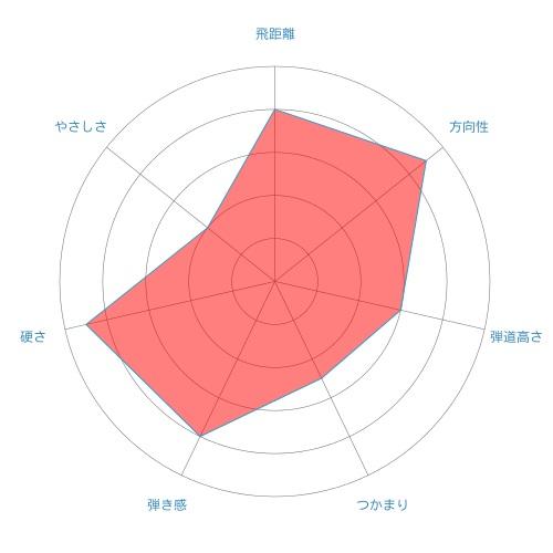 Diamana W-radar-chart