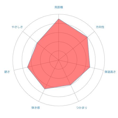 bb-radar-chart
