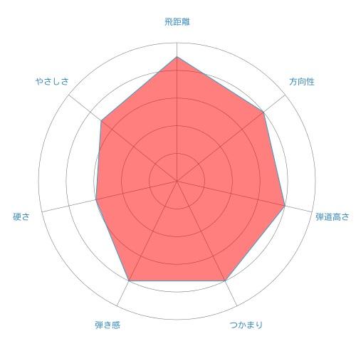 gt-radar-chart