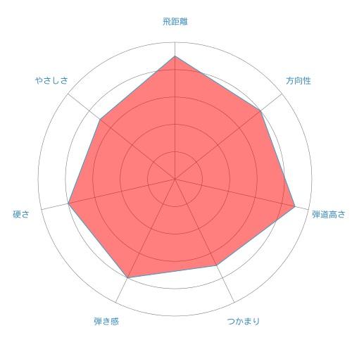 mj-radar-chart