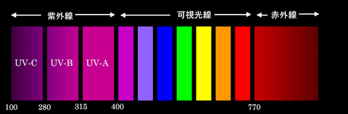 uv_wavelength