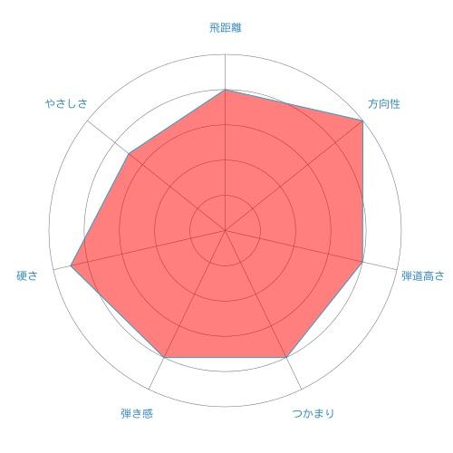 Speeder EVOLUTIONⅡ-radar-chart