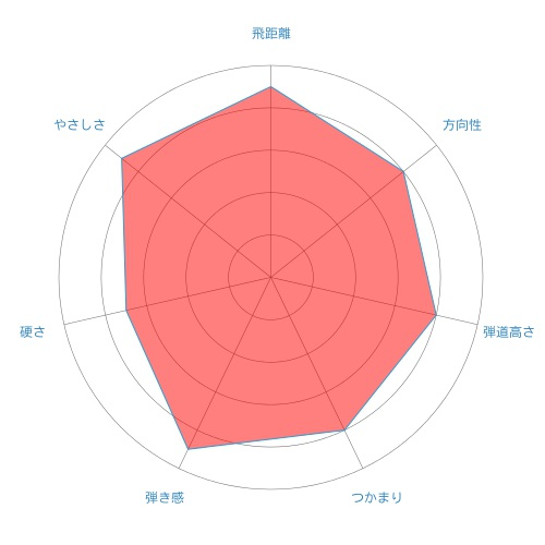 ATTAS 4-radar-chart