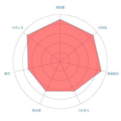 ATTAS 6-radar-chart