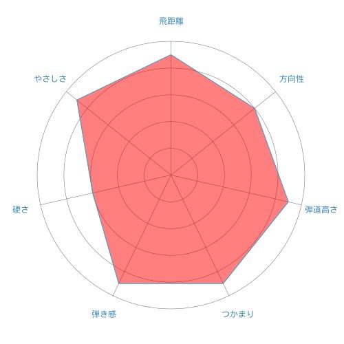 ATTAS G7-radar-chart