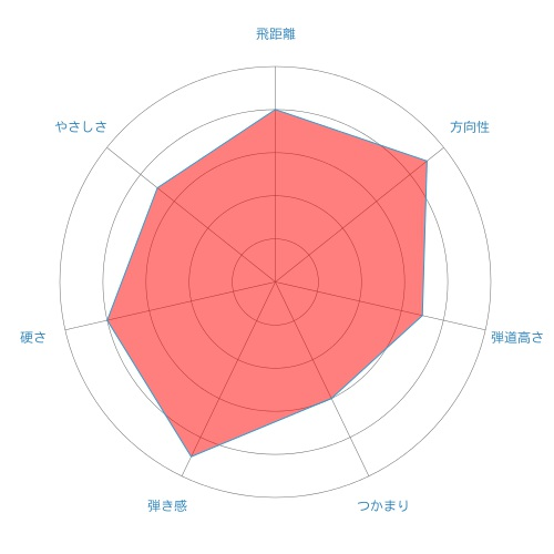 ATTAS3-radar-chart