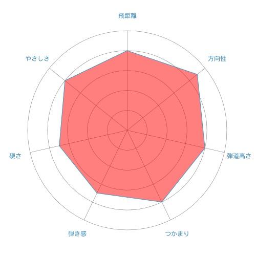 ATTAS5-radar-chart