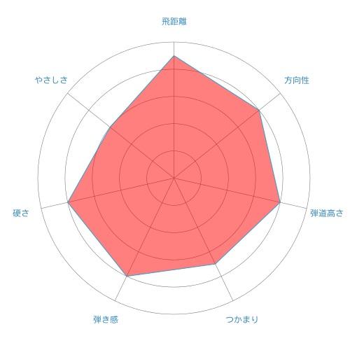 Motore Speeder-radar-chart