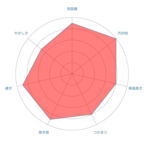 ROMBAX TYPE-S-radar-chart