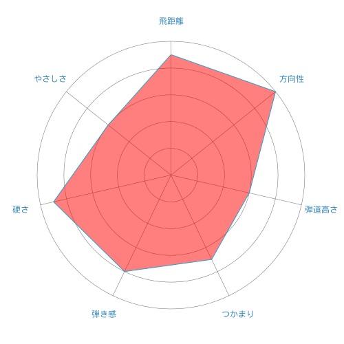 ROMBAX TYPE-X-radar-chart