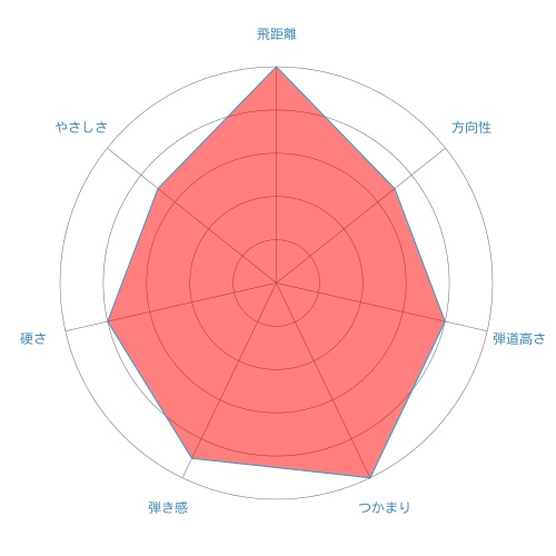 Speeder EVOLUTION-radar-chart