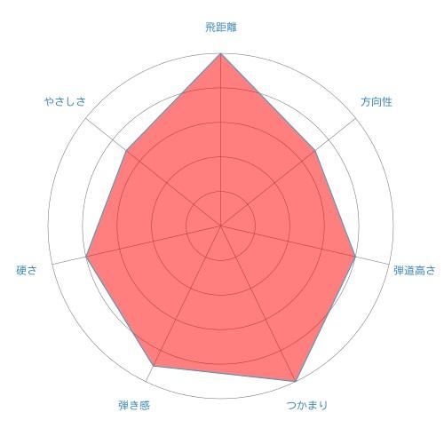 Speeder EVOLUTION-radar-chart