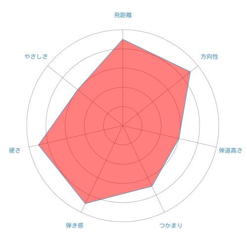 KURO KAGE XM-radar-chart