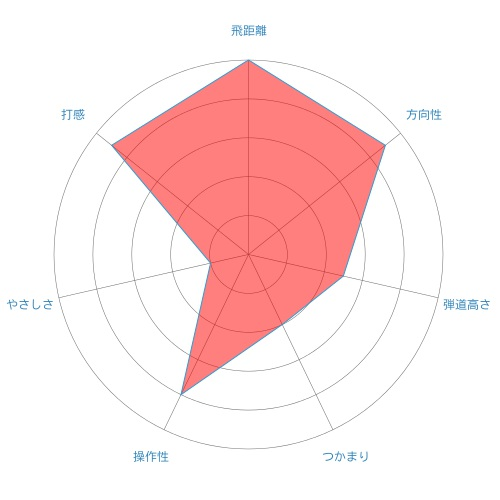 A GRIND-radar-chart