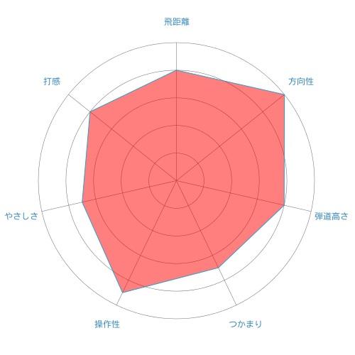 M1-ut-radar-chart