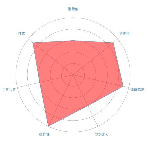 TW727-radar-chart