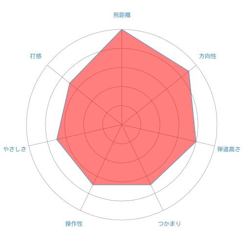 VAPOR FLY-ut-radar-chart