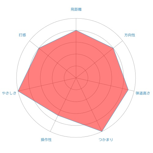 grole-f-ut-radar-chart