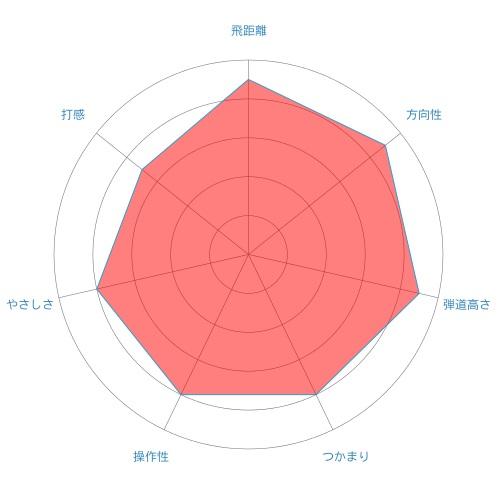 m2-ut-radar-chart