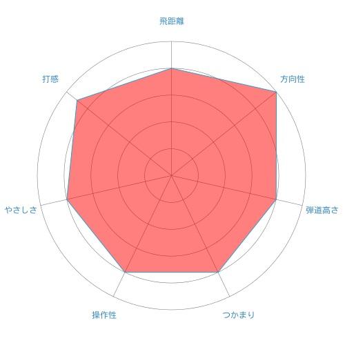 vg3-ut-radar-chart