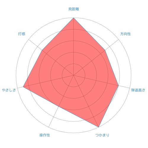 xr-os-ut-radar-chart